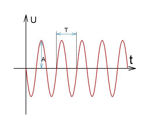 электрический сигнал синусоида