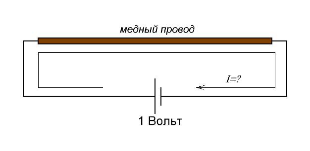 сила тока в проводнике