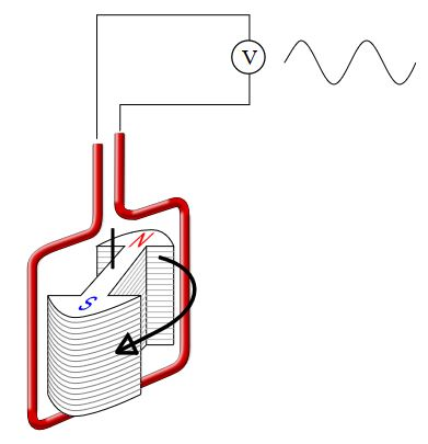 принцип работы двигателя переменного тока
