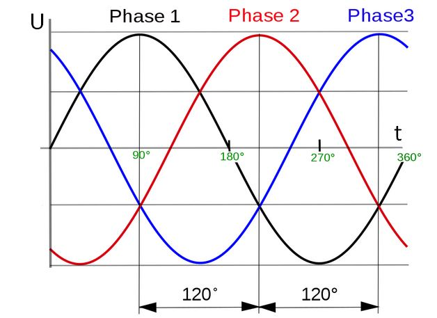 три фазы на осциллограмме