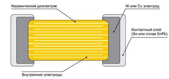 строение SMD конденсатора