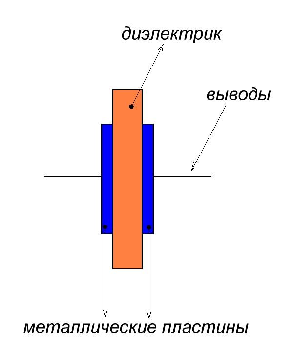 строение конденсатора