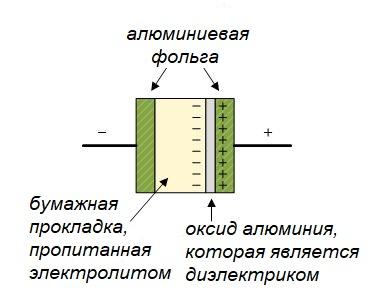 схема строения электролитического конденсатора