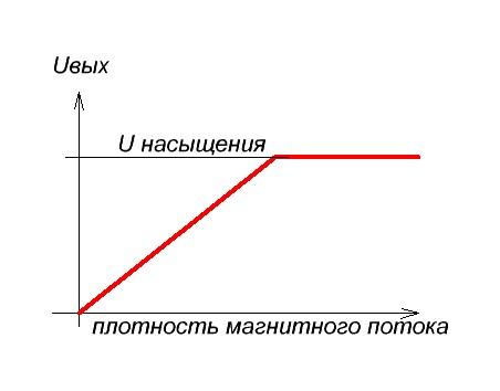 линейный датчик холла график