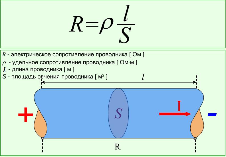сопротивление провода формула