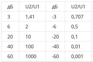 децибелы в разы таблица