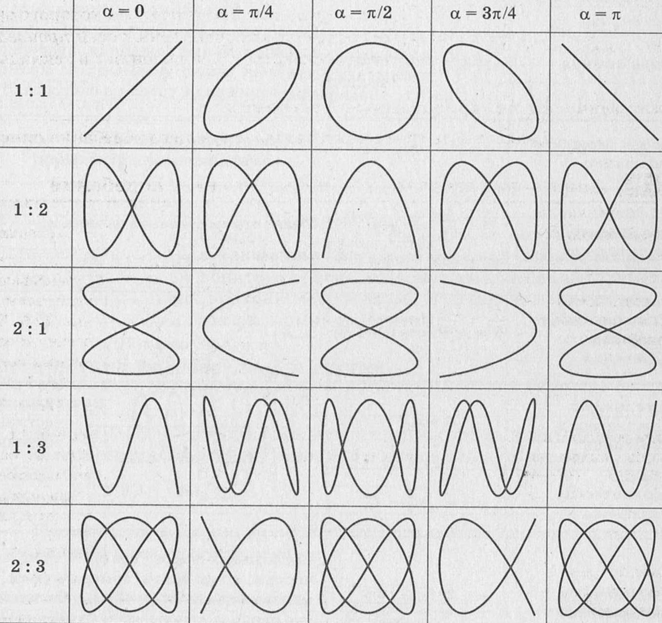 таблица фигуры лиссажу
