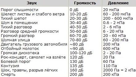 таблица децибел для человека