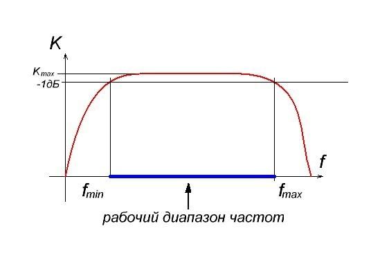 Основные параметры усилителей