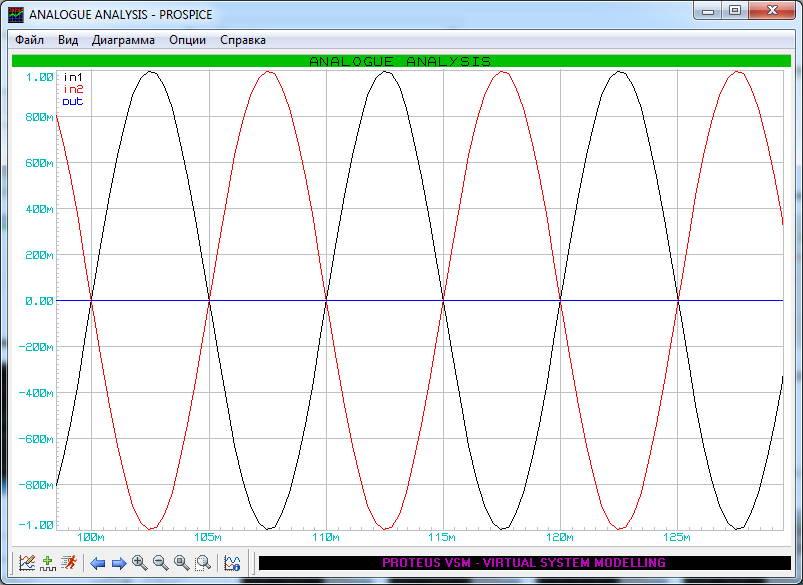 сложение двух противофазных сигналов