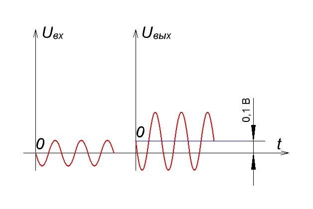 ток смещения инвертирующего усилителя
