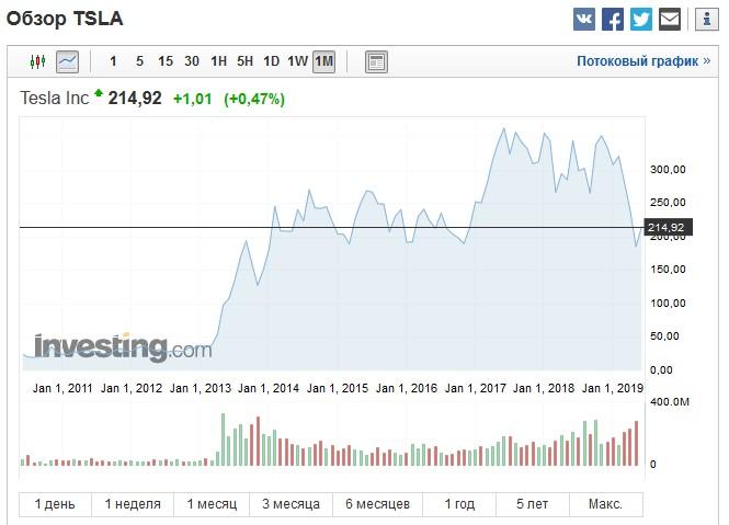 акции компании Тесла