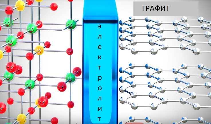 литий-ионный аккумулятор строение