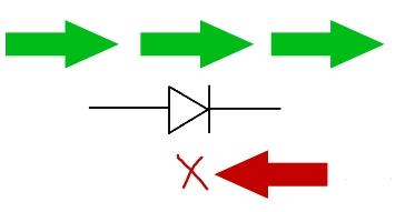 направление электрического тока через диод