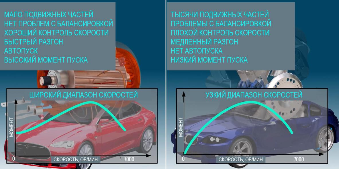 Плюсы электромобиля