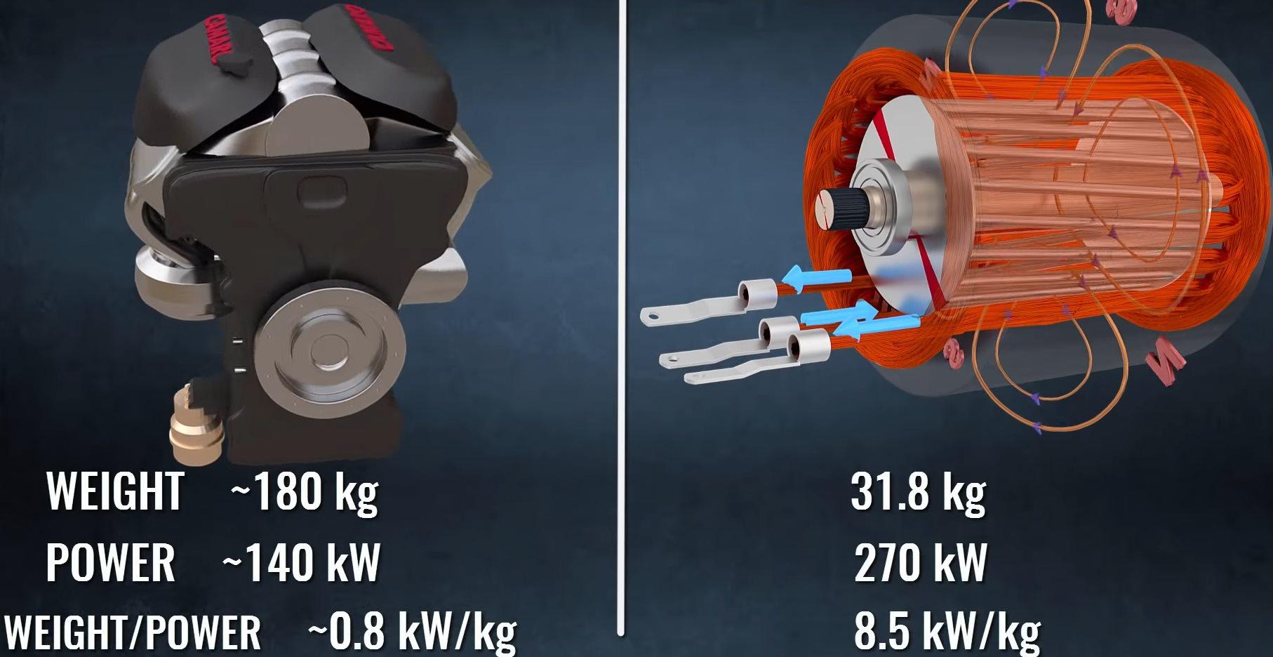ДВС и электродвигатель