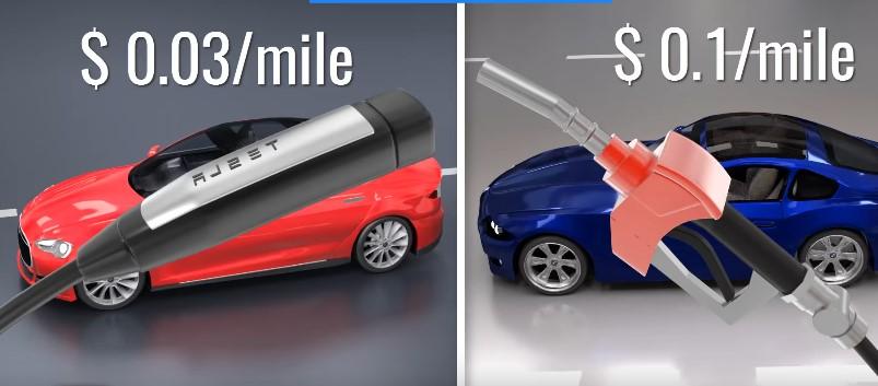 выгода автомобиля тесла