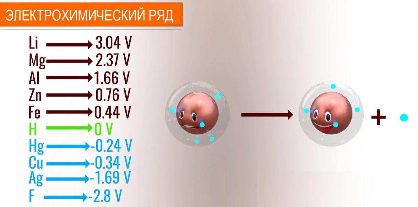 электрохимический ряд элементов