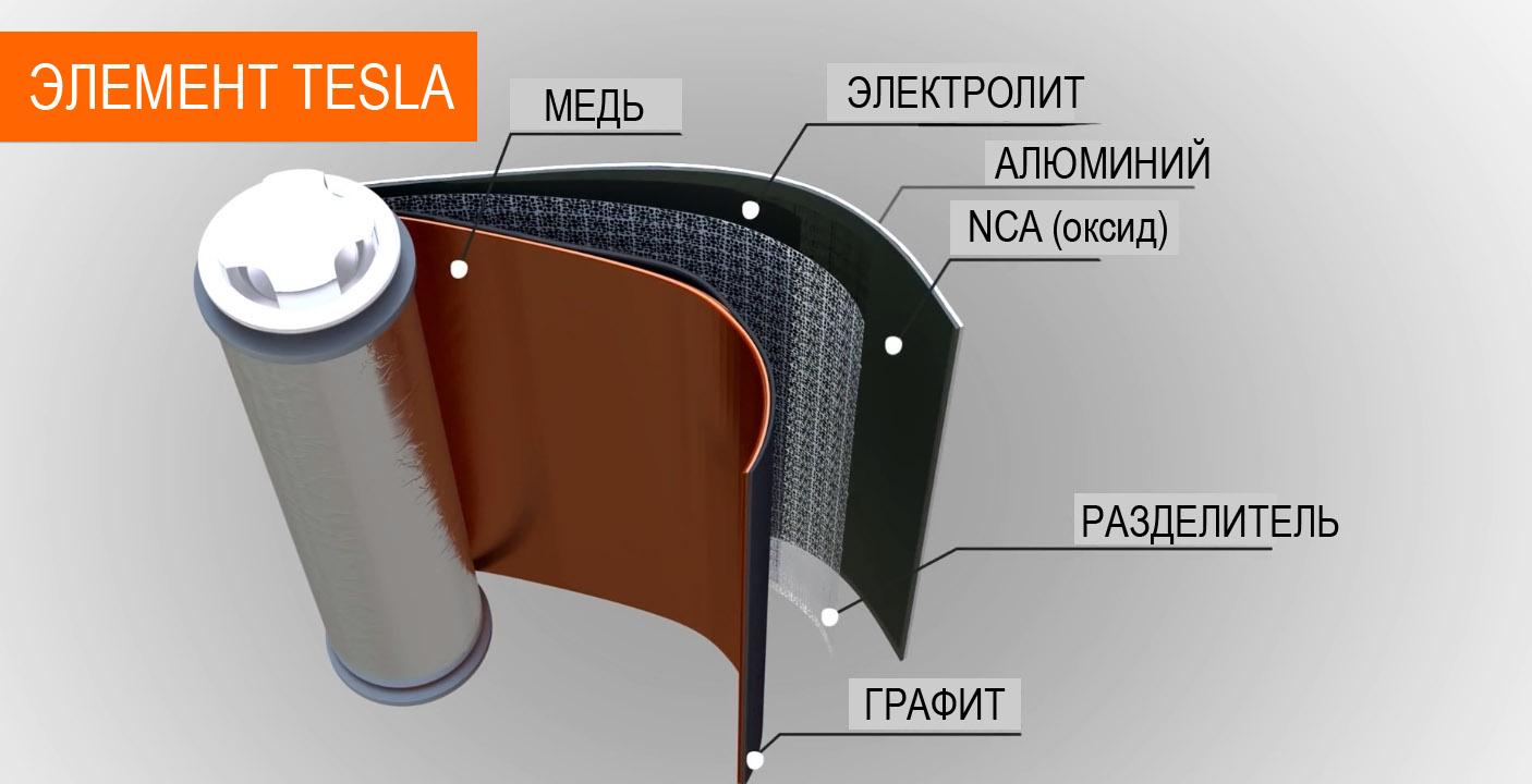 литий-ионный аккумулятор состав элемента
