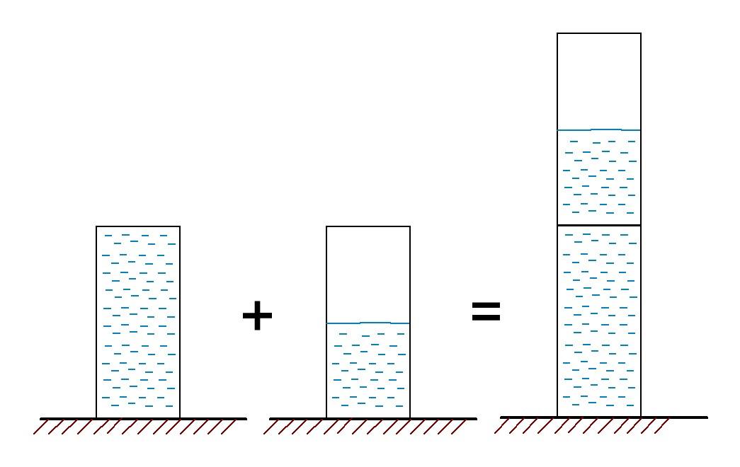 последовательное соединение на примере с водобашнями