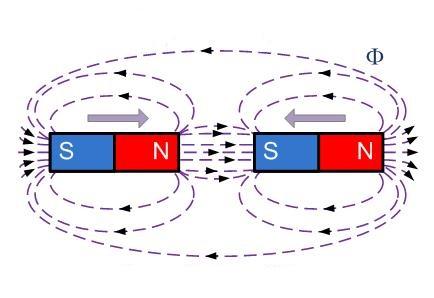 взаимодействие разноименных магнитных полей
