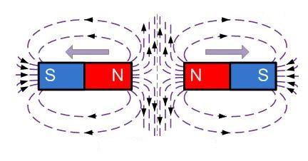 взаимодействие одноименных полюсов магнита
