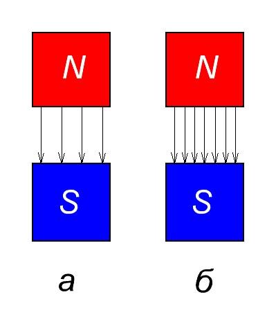 плотность магнитного потока