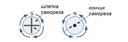 направление электрического тока
