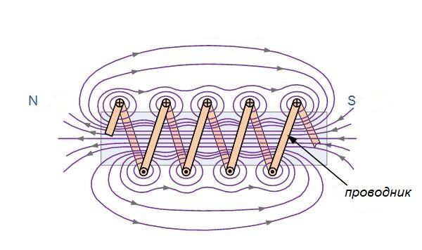 принцип работы соленоида