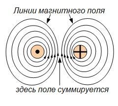 сумма магнитных полей