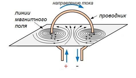суммирование магнитного поля