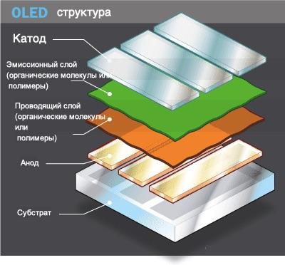 Структура OLED