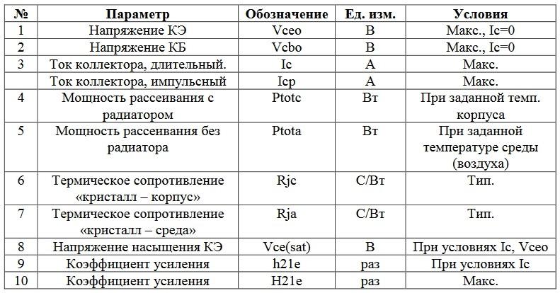 Параметры транзистора по даташиту