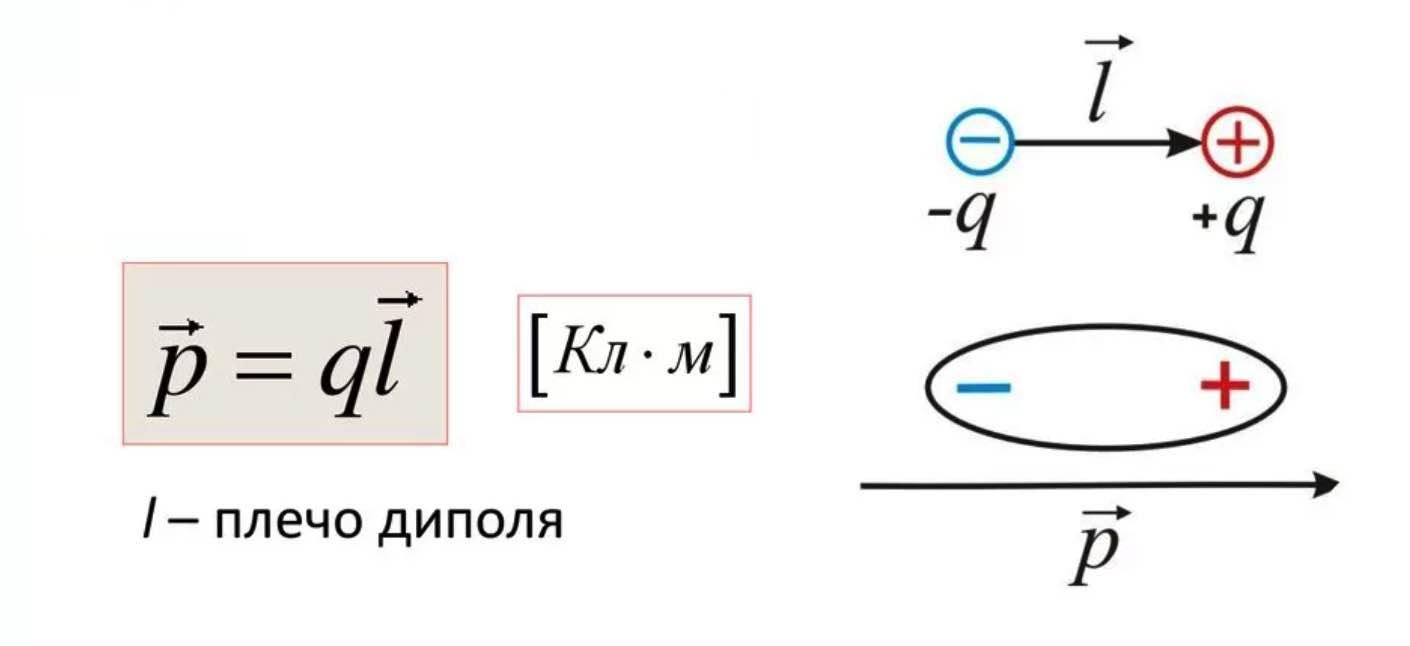 Электрический дипольный момент