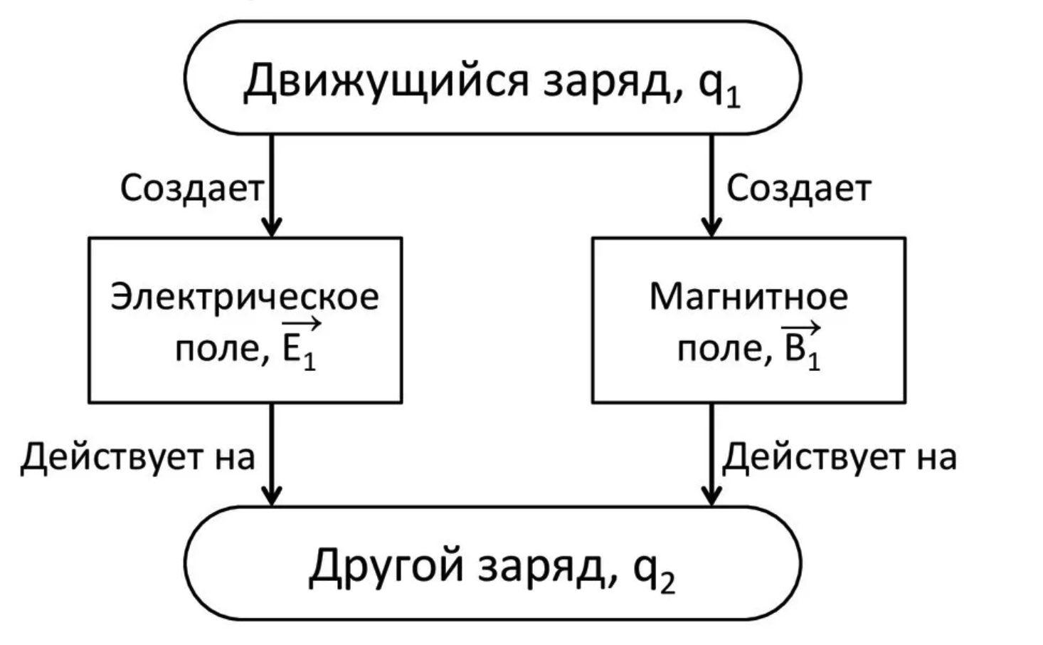 Теория близкодействия