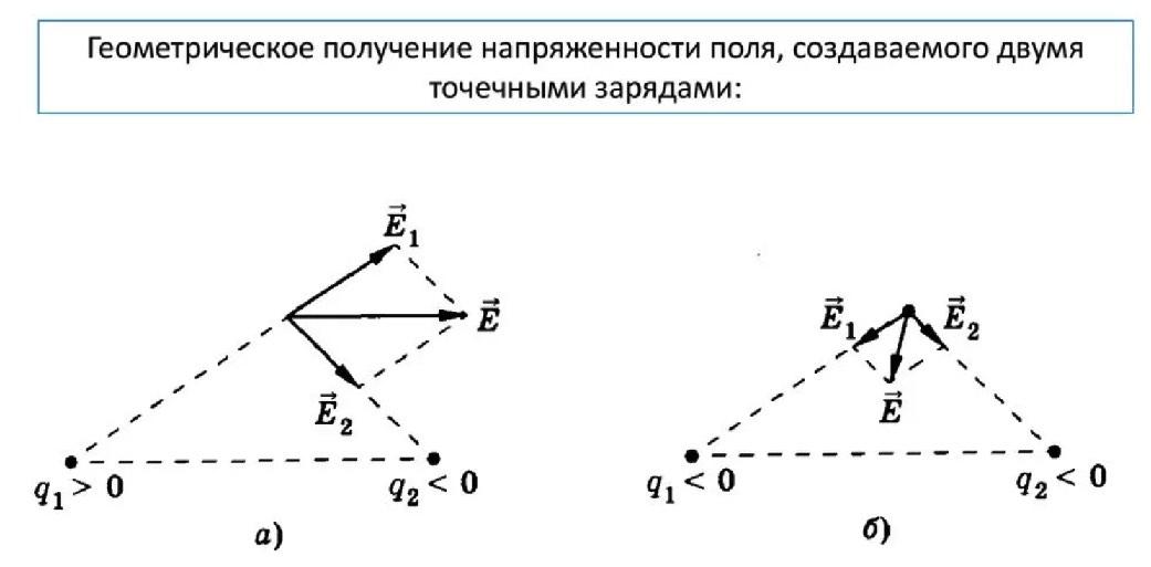 Принцип суперпозиции полей