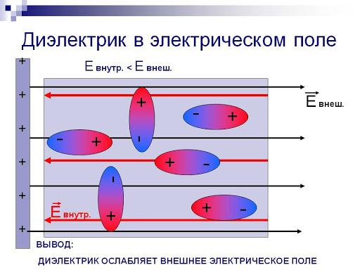 Диэлектрик в электрическом поле
