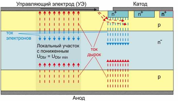 Четырехслойная структура