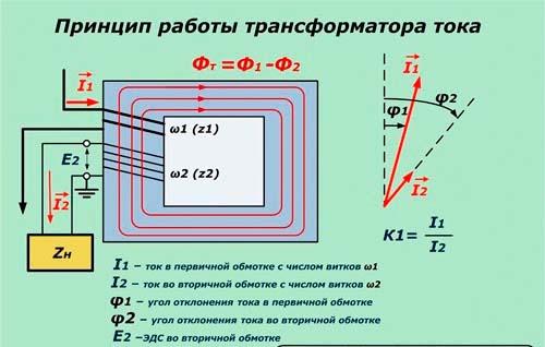 Как работает трансформатора тока