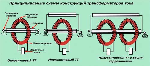 Принципиальные схемы конструкций трансформаторов