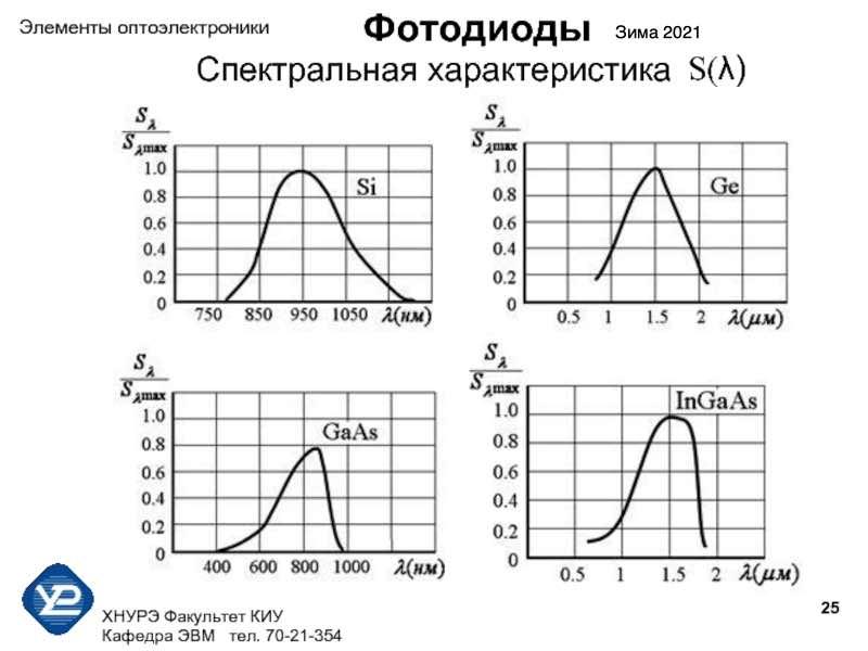 Спектральная характеристика управления