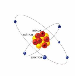 Протоны, нейтроны и электроны