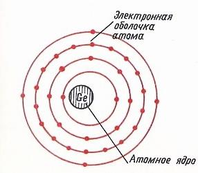 Электронная оболочка атома