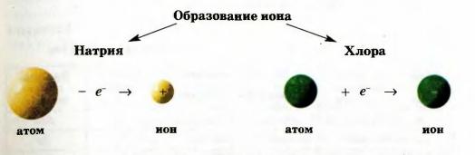 Образование иона
