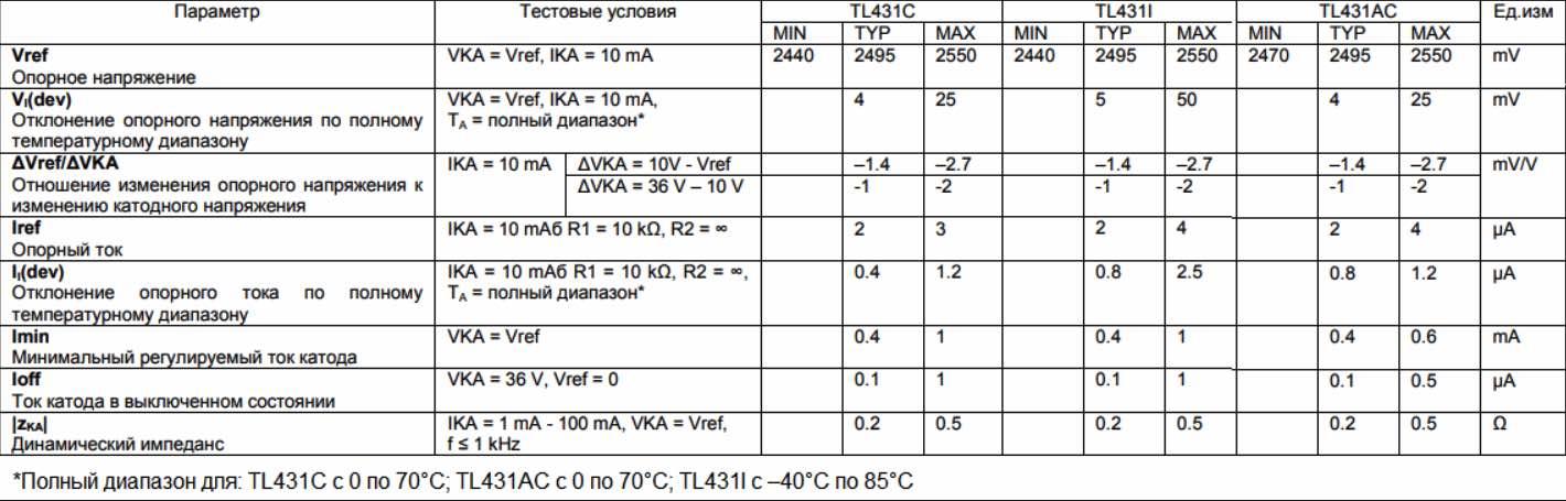 Характеристики TL431