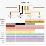 Калькулятор цветовой маркировки резисторов (Онлайн)