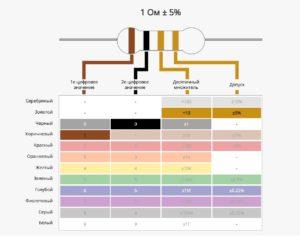 Онлайн-калькулятор резисторов