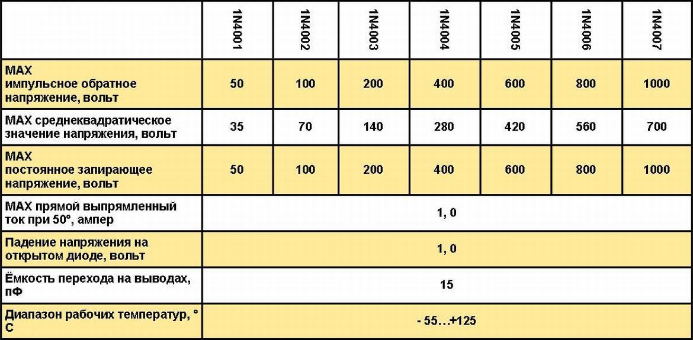 Размеры диода 1n4007